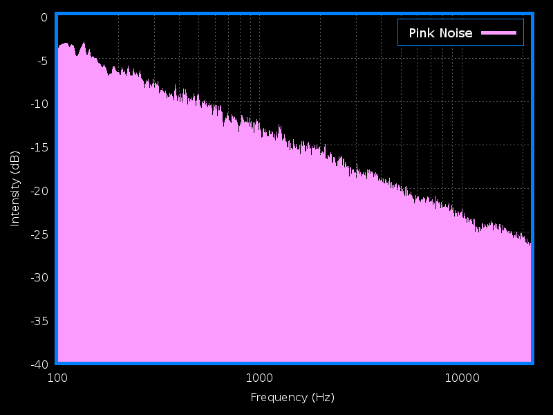Pink Noise Graph